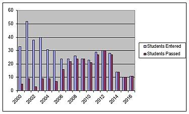 Bar chart of SSLC exam results